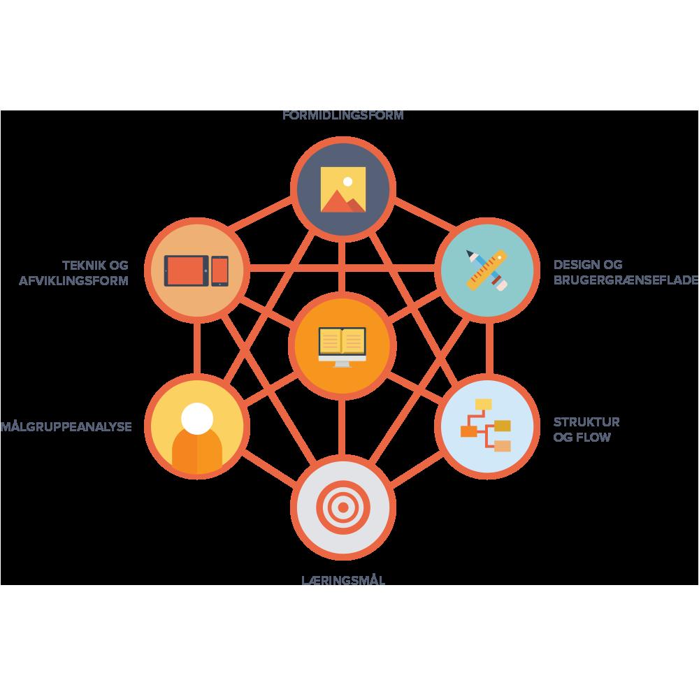 En model for udviklingen af e-læring